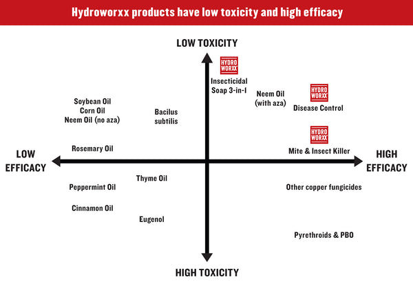 mite and insect killer hydroworxx low toxicity and high efficacy rocky mountain bioag