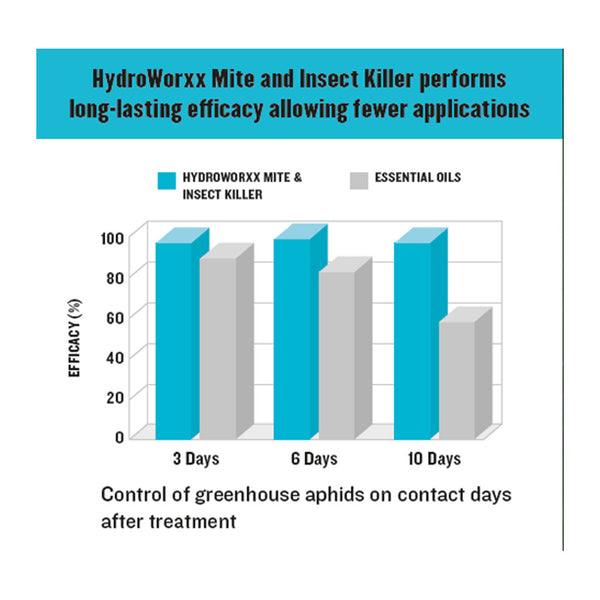 mite and insect killer hydroworxx long lasting efficacy allowing fewer applications rocky mountain bioag