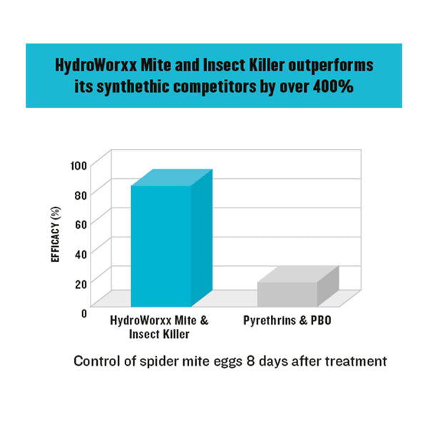 mite and insect killer hydroworxx outperforms synthetic competitors by over 400% rocky mountain bioag