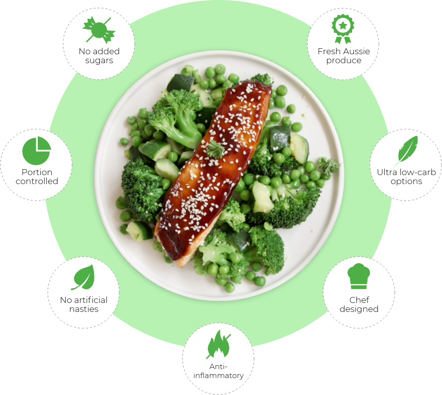 Thrive meal with highlighted features
