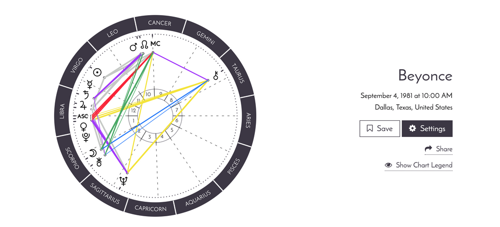 How will this Affect Me? Understanding Astrological Houses