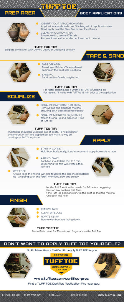 Infographic How to Apply Tuff Toe to your steel toe work boots quick reference