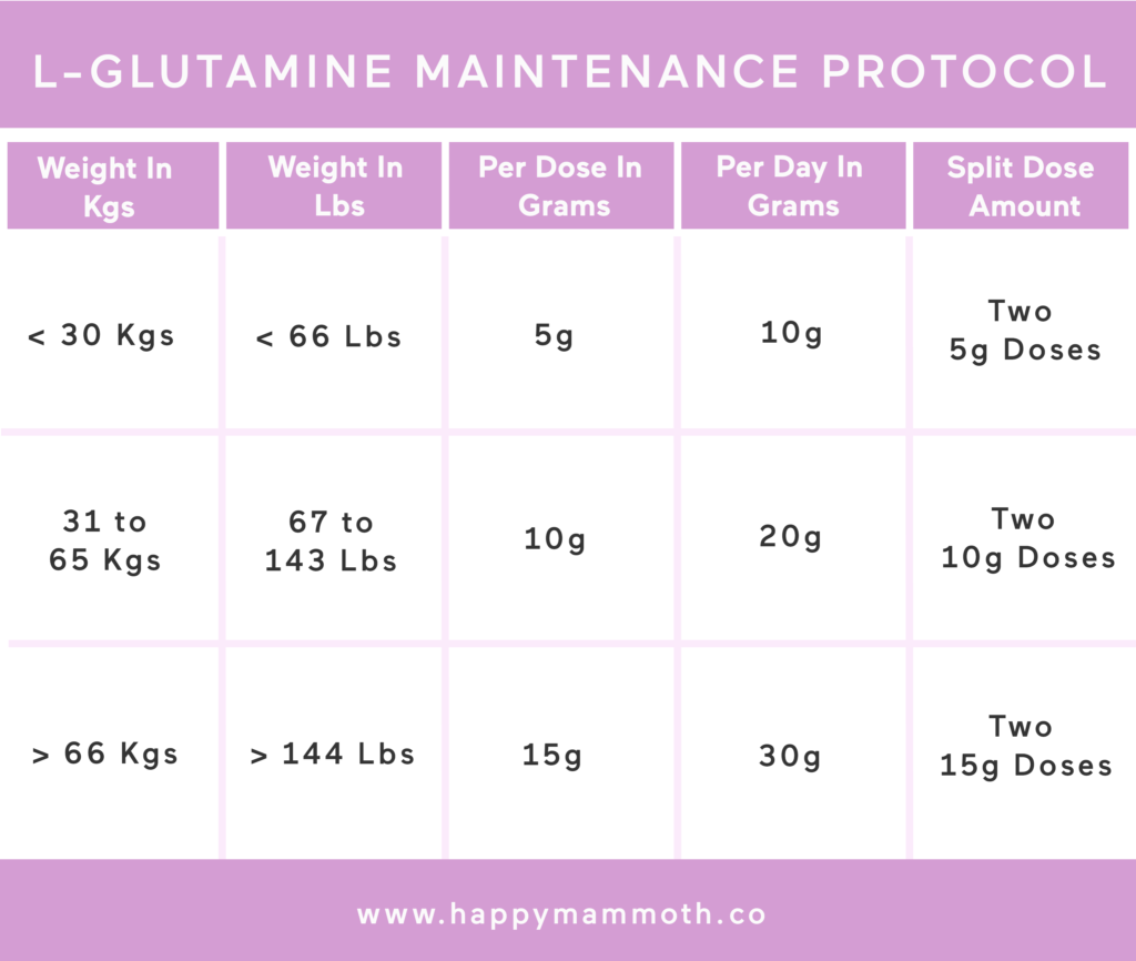 l-glutamine for leaky gut