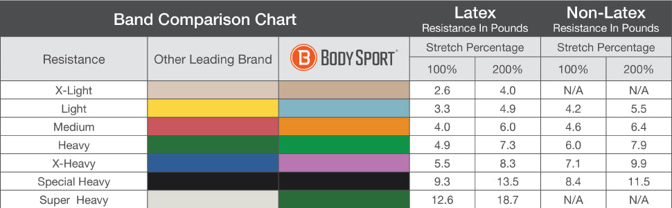 Comparison Chart for Colors of Body Sport Resistance Bands