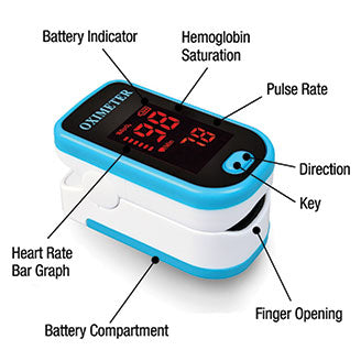 Infographic of Pulse Oximeter