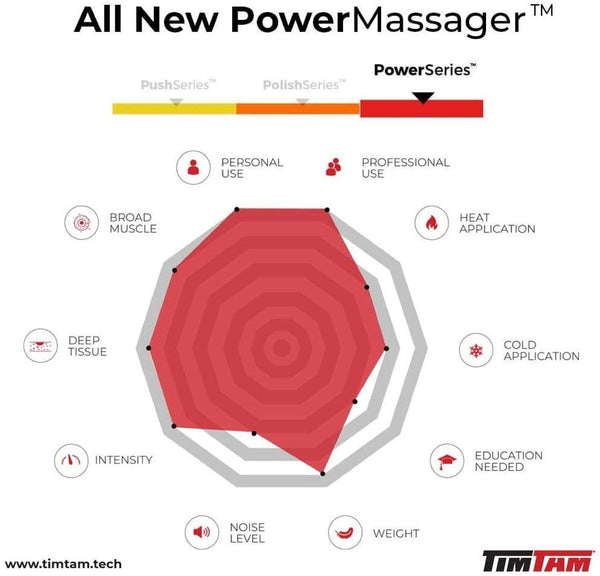 The Original TimTam Power Massager - All New Handheld Deep Tissue Massage Gun