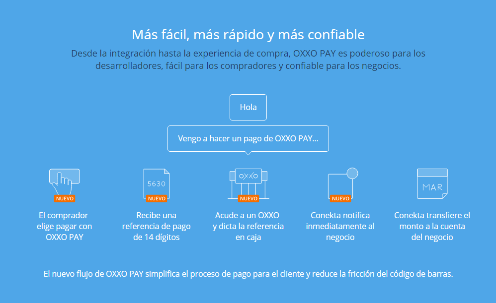 SEC Proceso Oxxo Pay