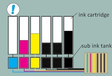 Canon-PRO-Series-plotter-printer-sub-ink-system