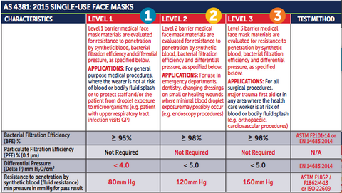 Australian Standards AS4381:2015 single use surgical masks