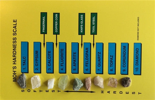 ID Chart - MOHS Hardness Scale - Rock and Mineral Collection - dinosaursrocksuperstore