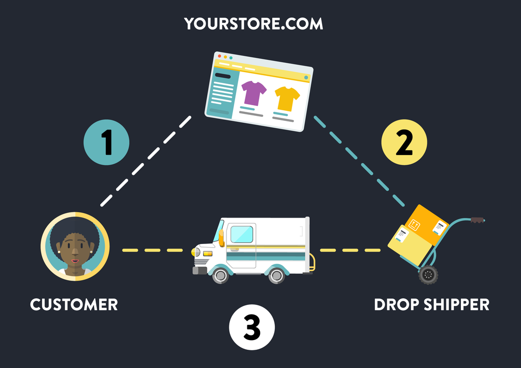 Understanding Dropshipping