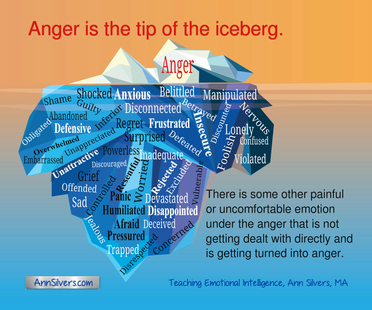The anger iceberg by Ann Silvers