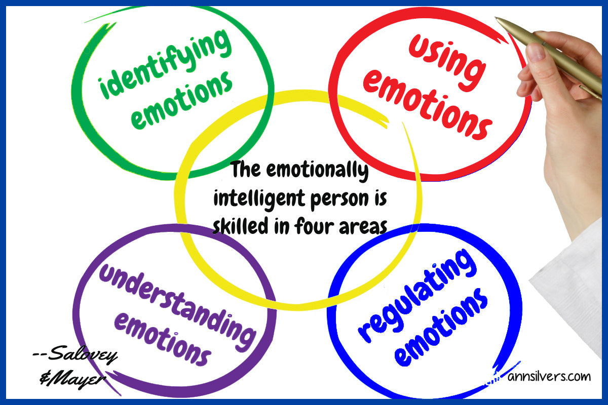 Aspects and domains of emotional intelligence John Mayer and Peter Salovey quote. Emotional intelligence psychology definition.  What is EI and EQ. Learn about types of emotions and definition of feelings and emotions. Where emotions come from. Emotions definition and type. What are feelings and emotions. Emotional intelligence in relationships.