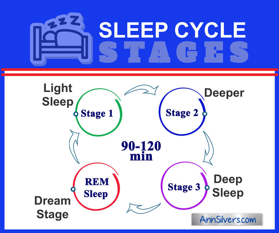 Sleep Cycle Stages, Natural Remedies for Insomnia
