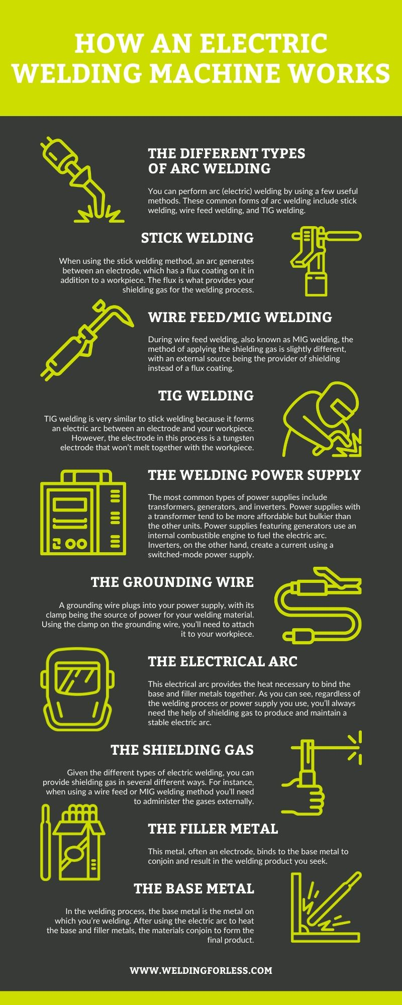 How a Welding Machine Works