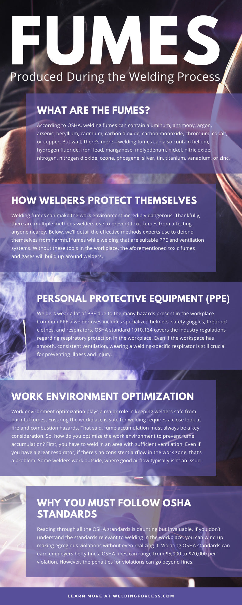 Fumes Produced During the Welding Process