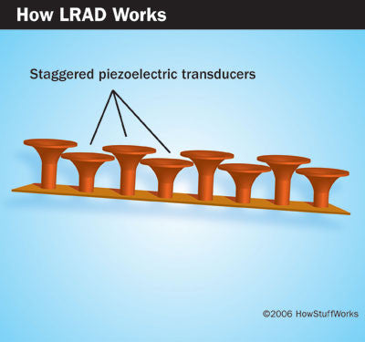How LRAD works