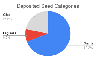 Categories of seed species in Svalbard Global Seed Vault