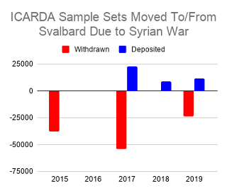 Syrian seeds deposited or withdrawn by year from Svalbard Global Seed Vault by ICARDA