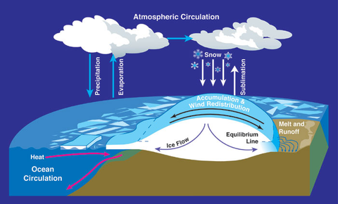 NASA diagram of hydrological cycle as it relates to glacier and iceberg formation