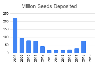 Deposits of seeds by year in Svalbard Global Seed Vault