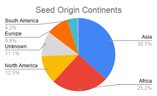 Continent origin of seeds in Svalbard Global Seed Vault