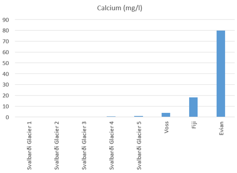 Calcium content in mg/l of various waters and iceberg samples from Svalbard