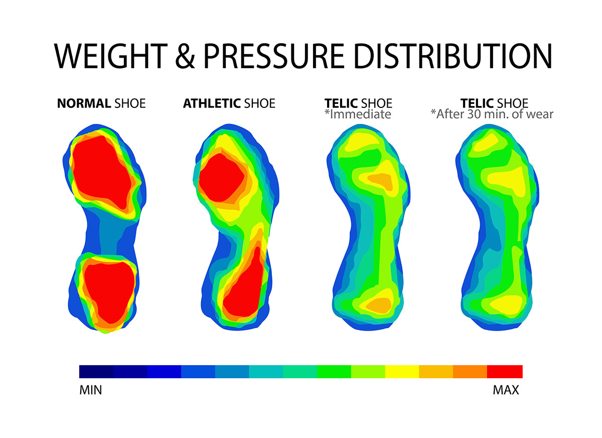 Telic Pressure Mapping