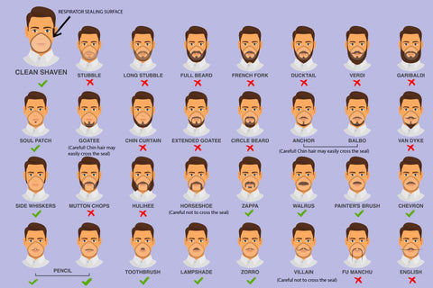 CDC facial hair poster shaving