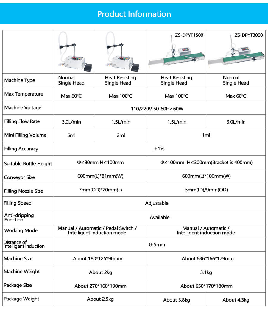 Details of ZS-DPYT1500 Small Bottle Filling Machine With Conveyor