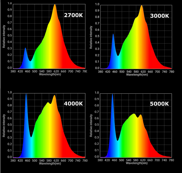 High Cct Fluorescent T5 Vs Led Spectrum 4000k 5000k 6500k