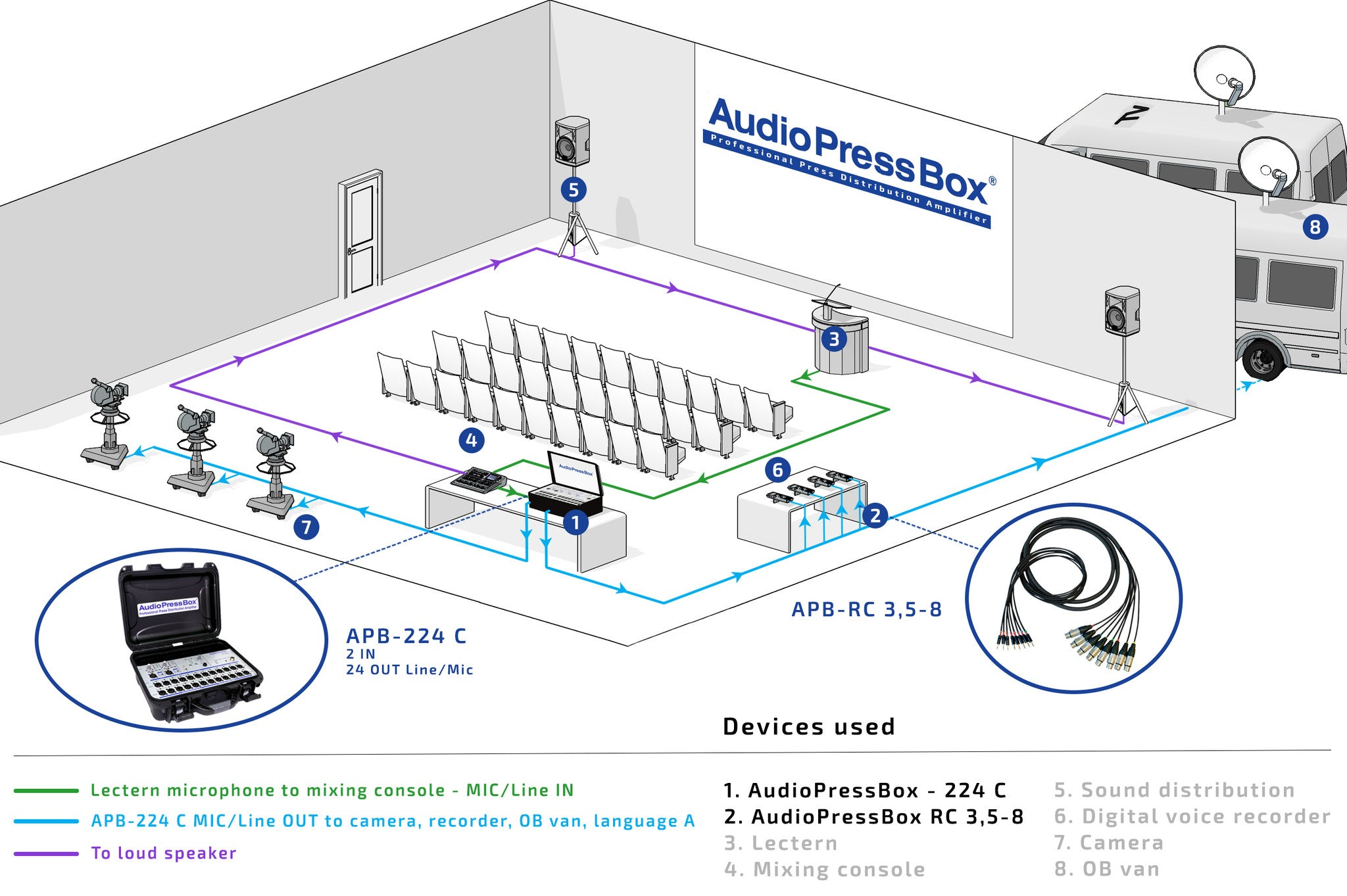 AudioPressBox, Mult Box, PressBox, Mult Box, Press Patch Box, Pressesplitter, APB-224 C.