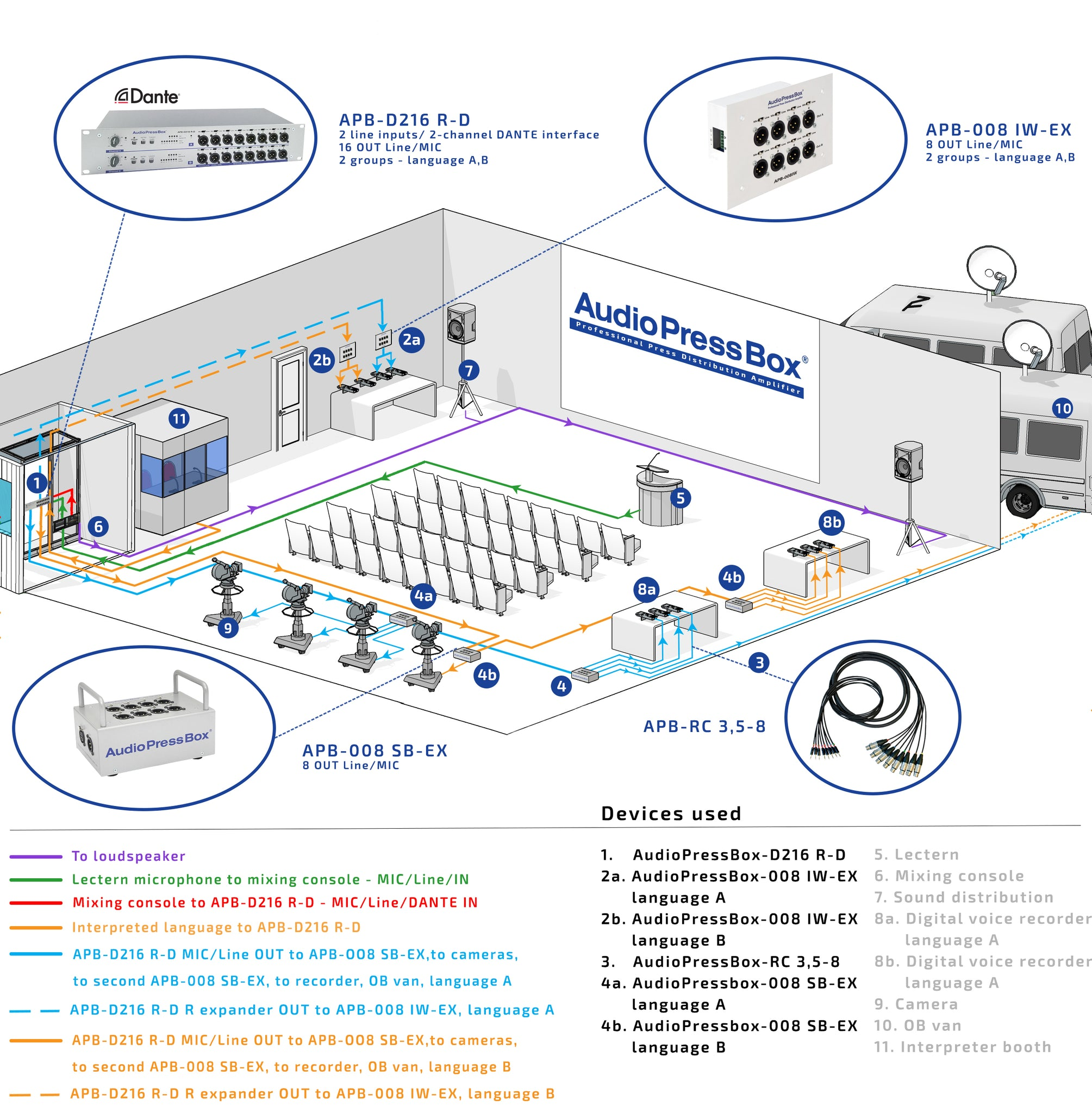 AudioPressBox, Mult Box, PressBox, Mult Box, Press Patch Box, Pressesplitter, APB-D216 R-D
