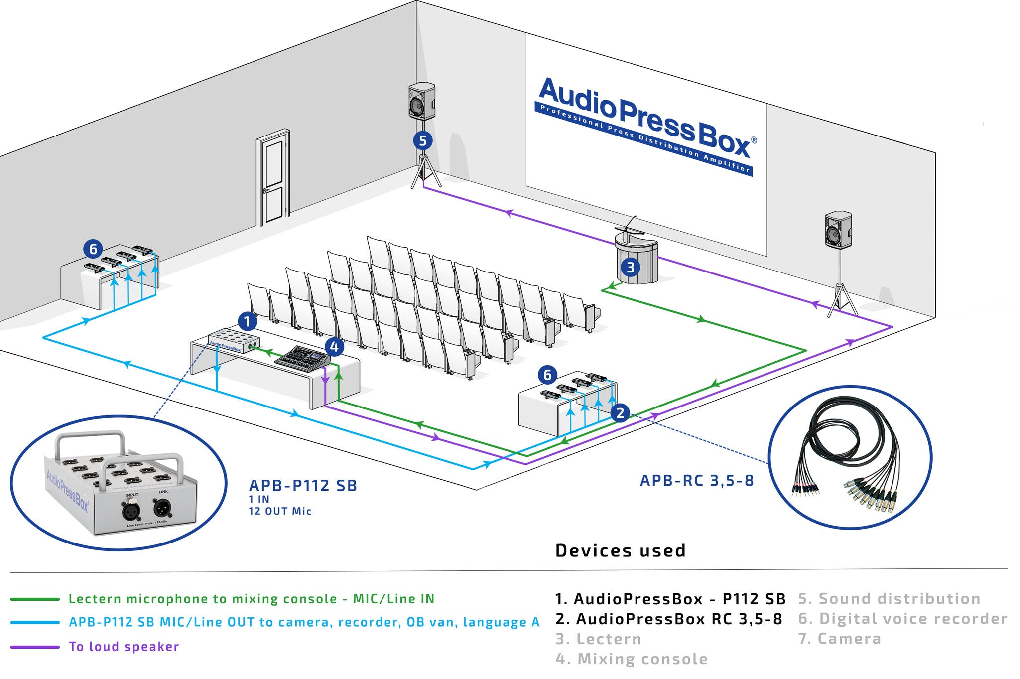 AudioPressBox, Mult Box, PressBox, Mult Box, Press Patch Box, Pressesplitter, APB-P122 SB