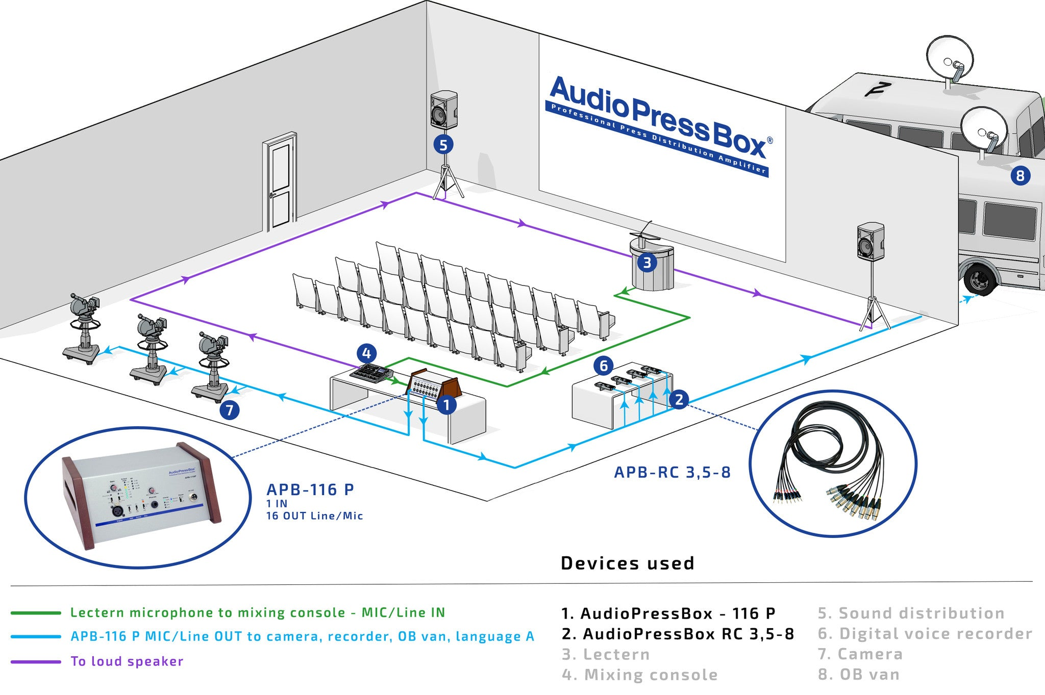 AudioPressBox, Mult Box PressBox, Mult Box, Press Patch Box, Pressesplitter, APB-116 P