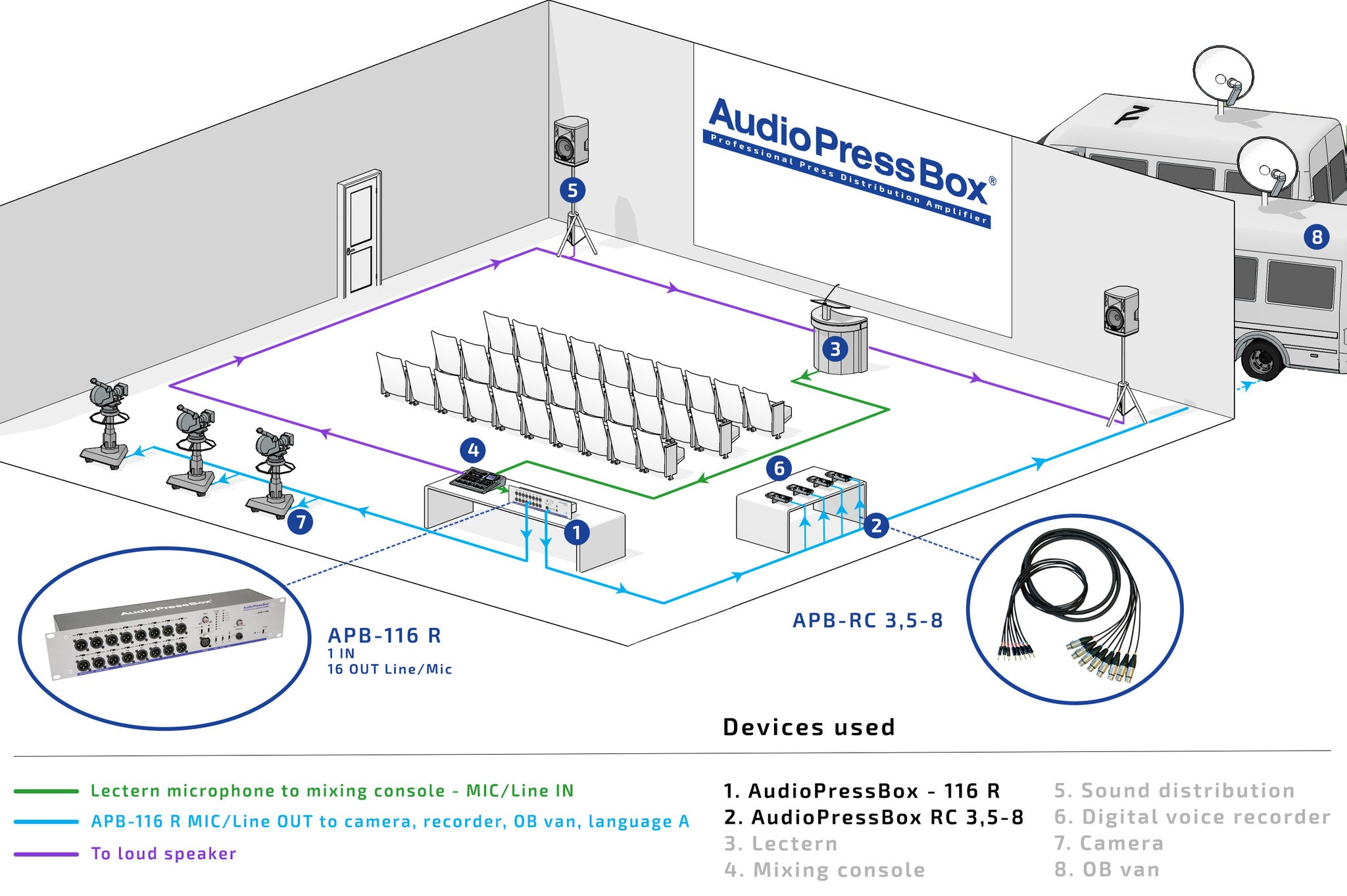 AudioPressBox, Mult Box, PressBox, Mult Box, Press Patch Box, Pressesplitter, APB-116 R