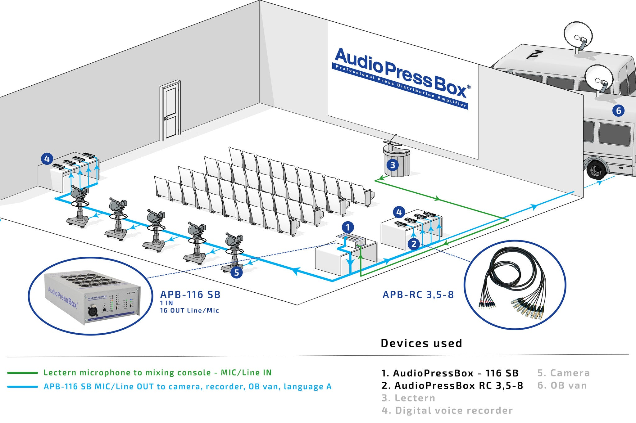 AudioPressBox, Mult Box, PressBox, Mult Box, Press Patch Box, Pressesplitter, APB-116 SB