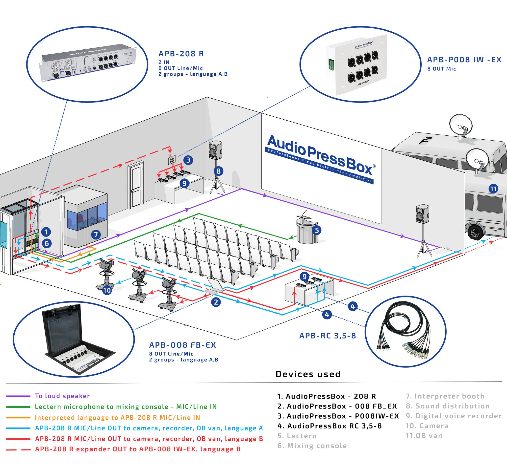 Applications Of Audiopressbox In A Press Conference 78 Volkswagen Vanagon Wiring Diagram Apb 208 R And P008 Iw