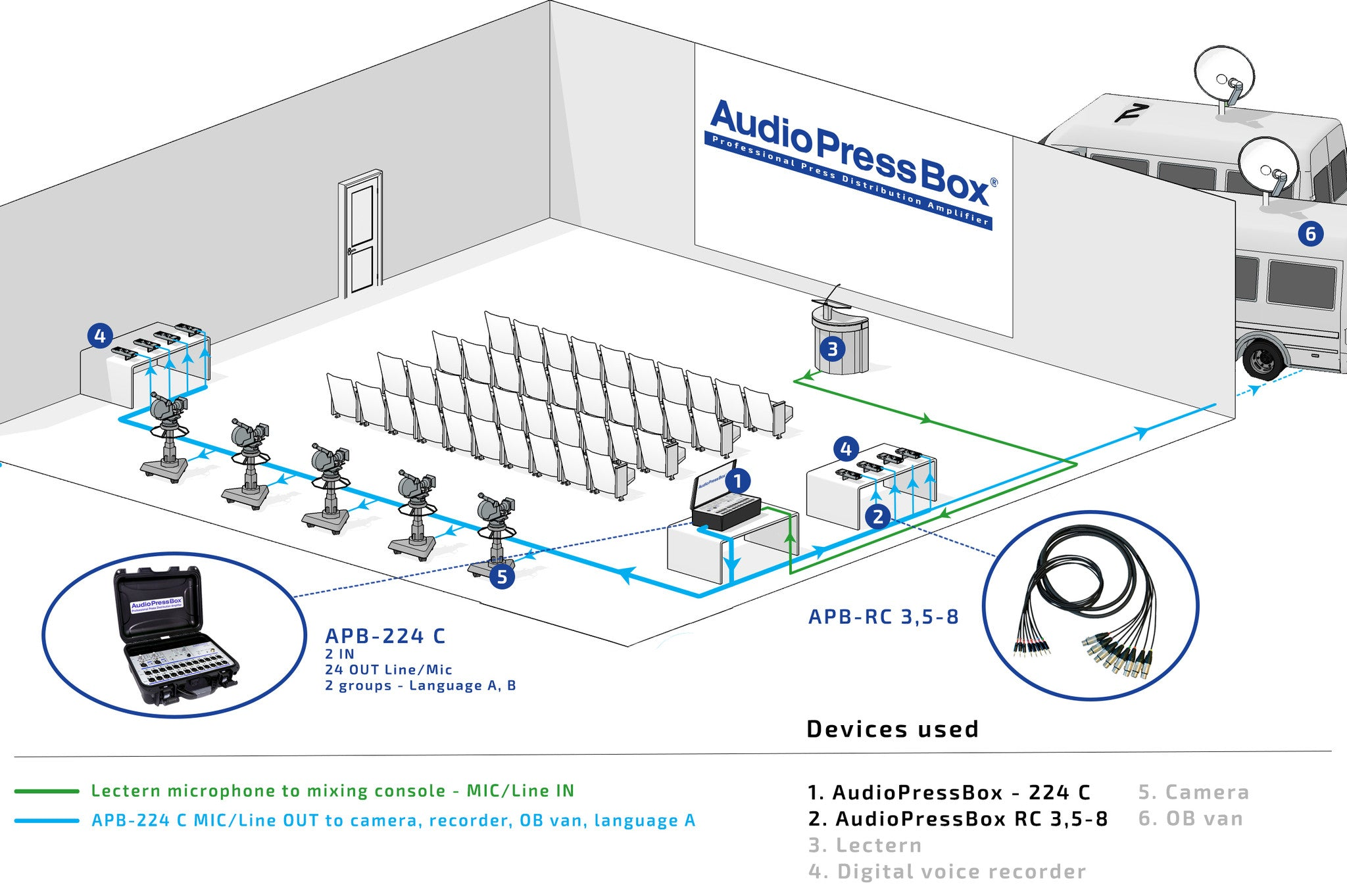 AudioPressBox, Mult Box, PressBox, Mult Box, Press Patch Box, Pressesplitter, APB-224 C
