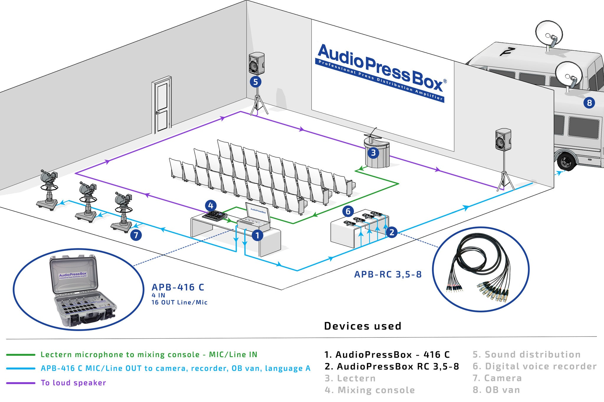 AudioPressBox, Mult Box, PressBox, Mult Box, Press Patch Box, Pressesplitter, APB- 416 C