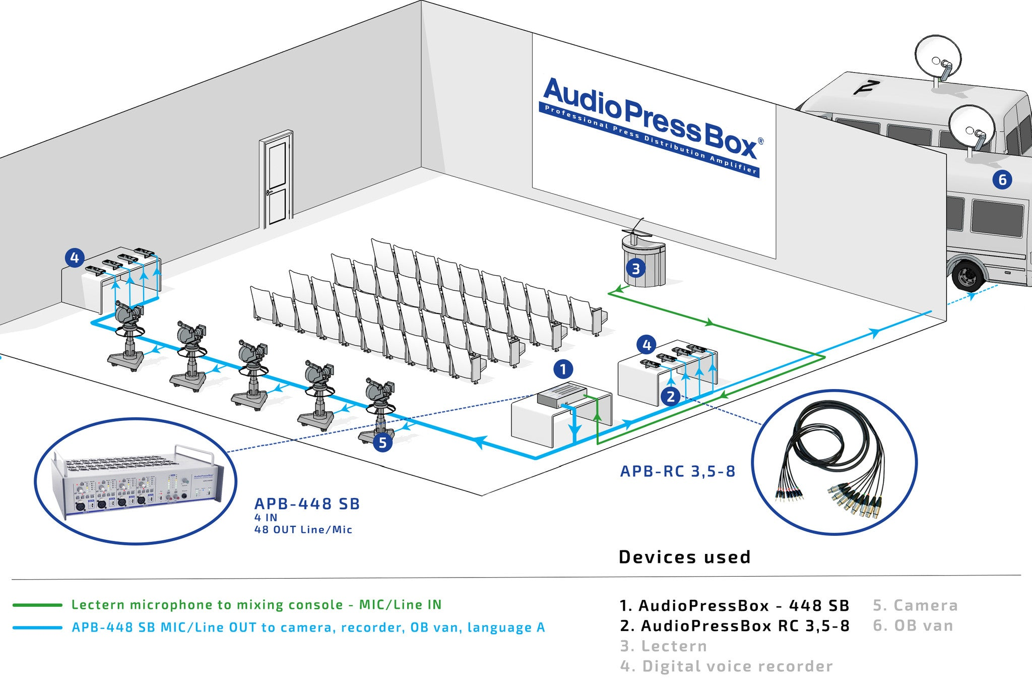 AudioPressBox, Mult Box, PressBox, Mult Box, Press Patch Box, Pressesplitter, APB-448 SB