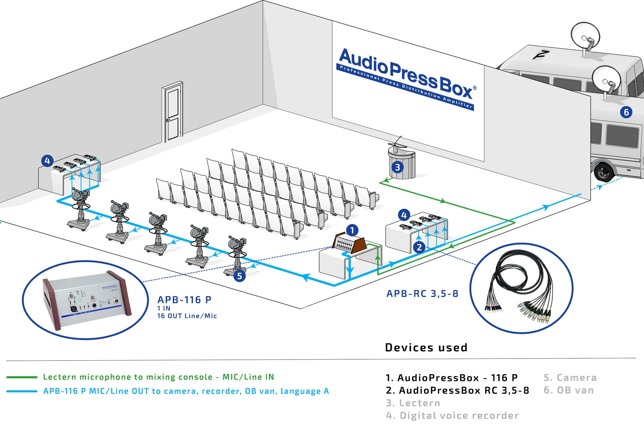 AudioPressBox, Mult Box, PressBox, Mult Box, Press Patch Box, Pressesplitter, APB- 116 P