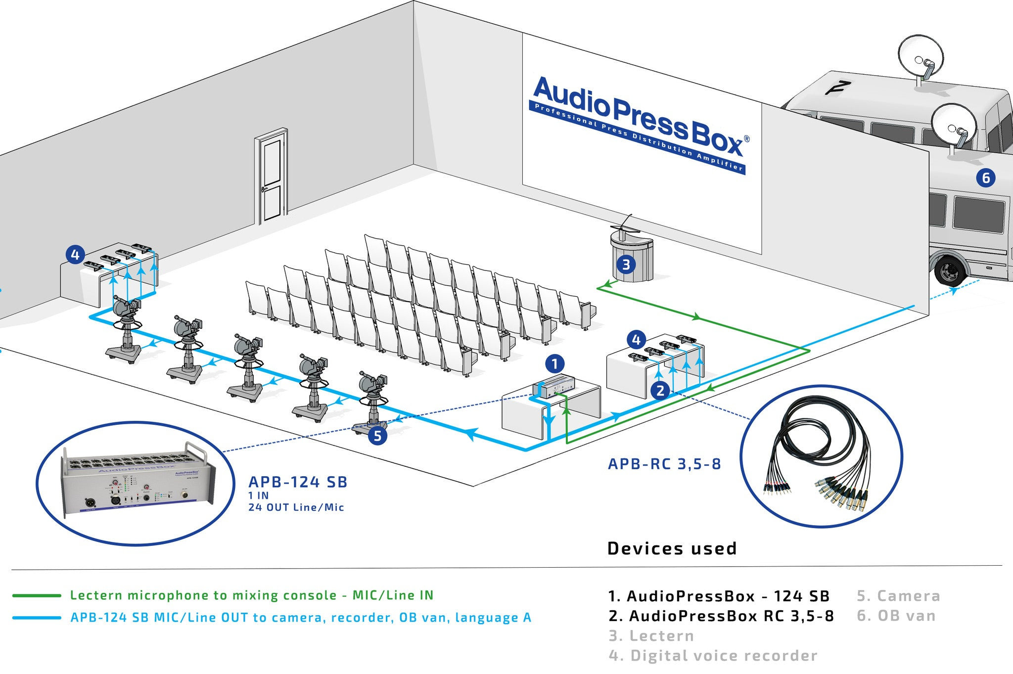 AudioPressBox, Mult Box, PressBox, Mult Box, Press Patch Box, Pressesplitter, APB- 124 SB