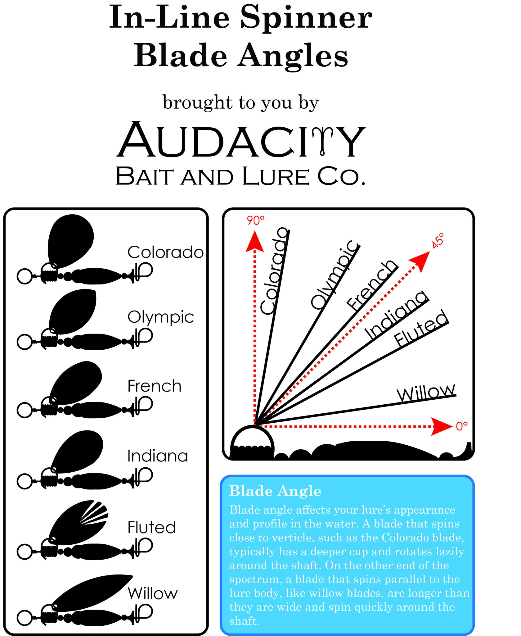 Audacity Bait and Lure Blade Angle Diagram