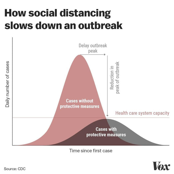 flattening-the-curve-the-importance-of-social-distancing-graph