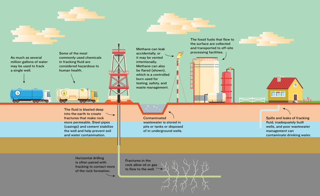 fracking-toxic-process