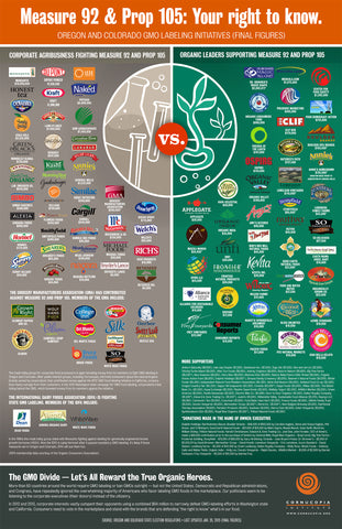 GMO labeling support