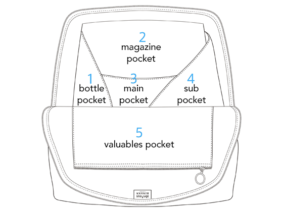 Searchable Backpack pockets