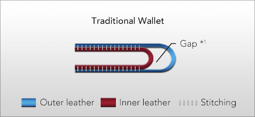 Traditional wallet gap