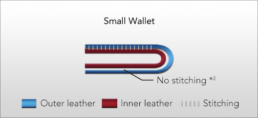 Small Wallet without gap
